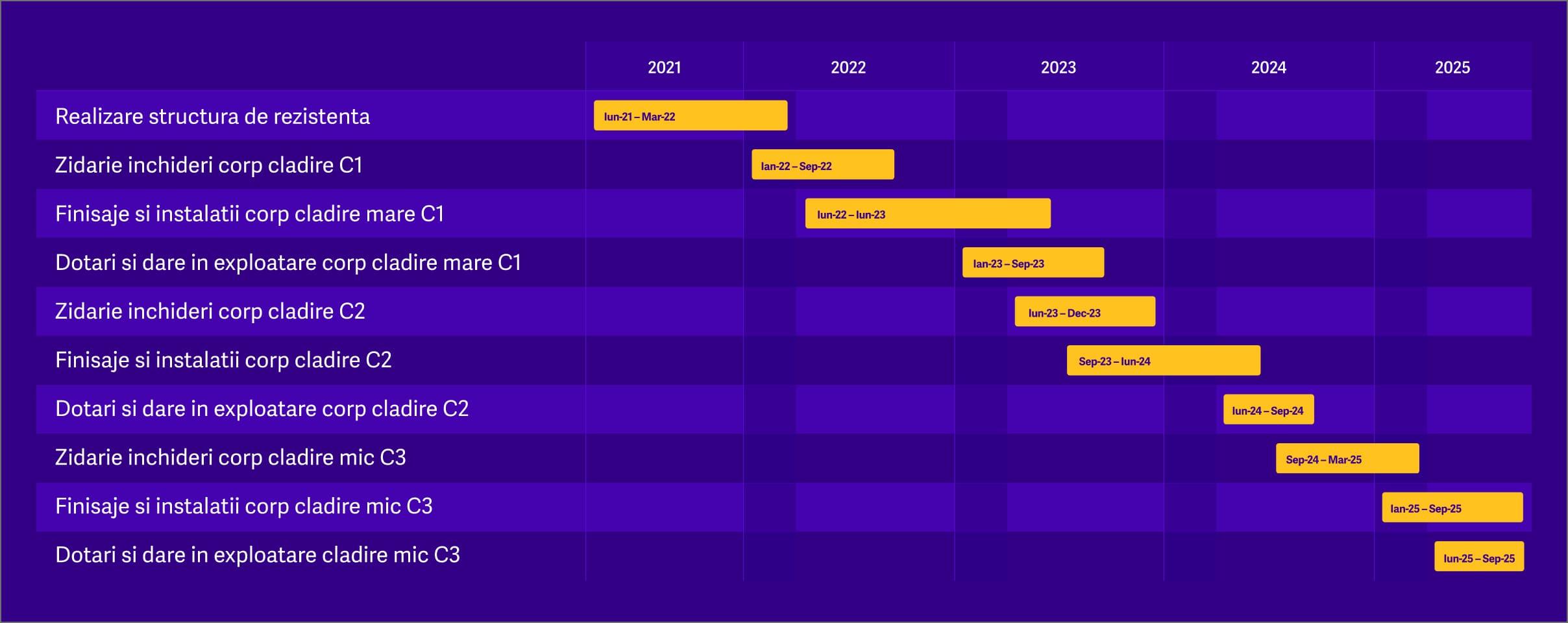 etapele proiectului